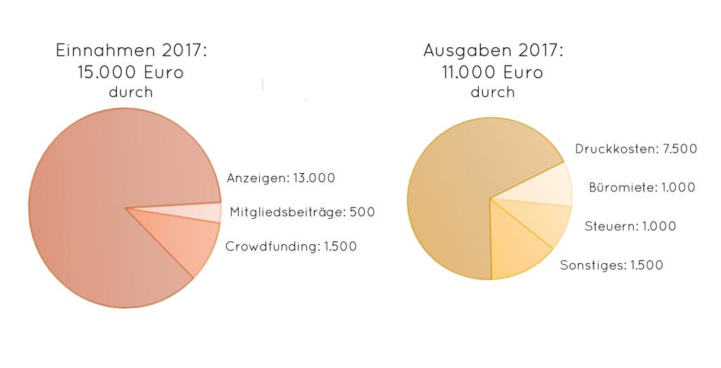 student's Finanzen 2017
